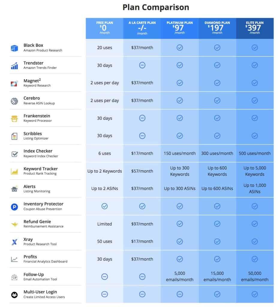 Price Comparison Helium 10 Plans