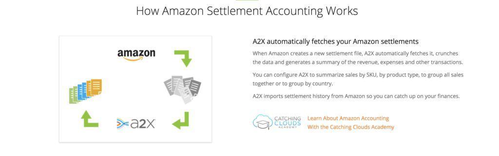 Top Amazon FBA Accounting Software