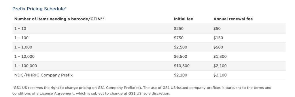 GS1 Pricing Amazon UPC EAN